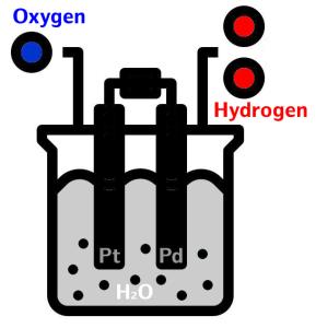 oxygen-hydrógen