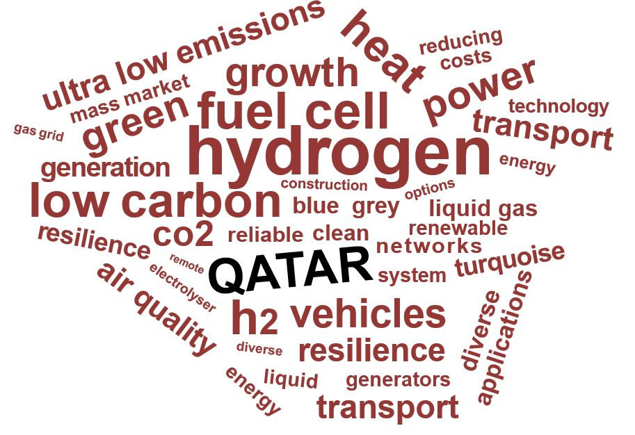 hydrogen.qa Domain Name and Logo for purchase in Qatar.