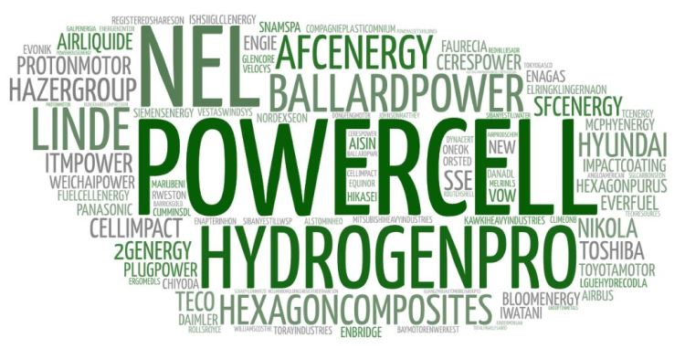 The most important Hydrogen H2 Fuel Cell stock market companies.
