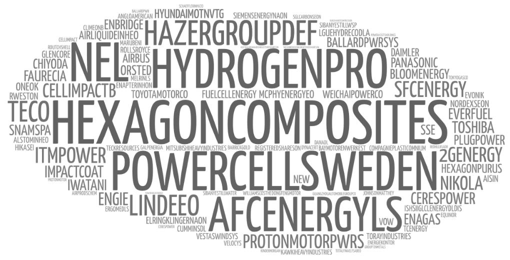 hydrogen and fuel cell h2 stocks wordcloud 2021 to buy