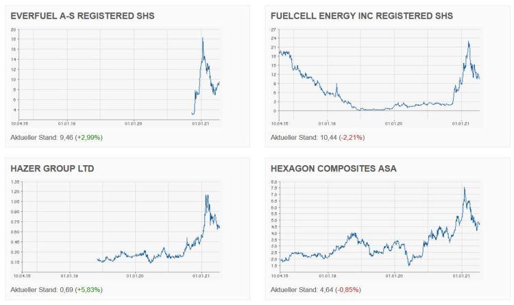 hydrogen stocks investments 2021b
