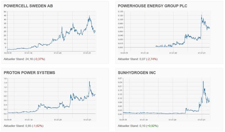 hydrogen stocks investments 2021e
