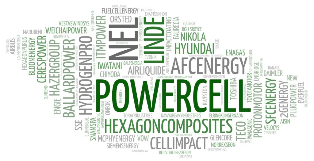 Overview H2 Hydrogen Fuel Cell stocks worldwide.
