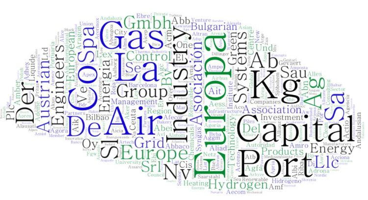This is a word cloud with hydrogen and fuel cells companies and organisations.